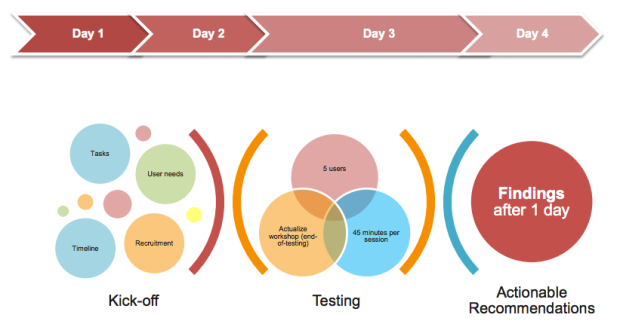 Agile user testing in Singapore